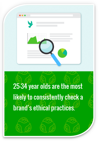 25-34 year olds are the most likely to consistently check a brand's ethical practices.