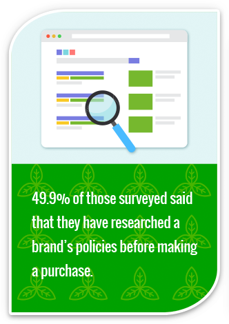 49.9% of those surveyed said that they have researched a brand's policies before making a purchase.